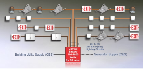 Image : nfpa 101 emergency lighting - www.canuckmediamonitor.org